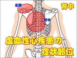 左 肋骨 の 下 痛み